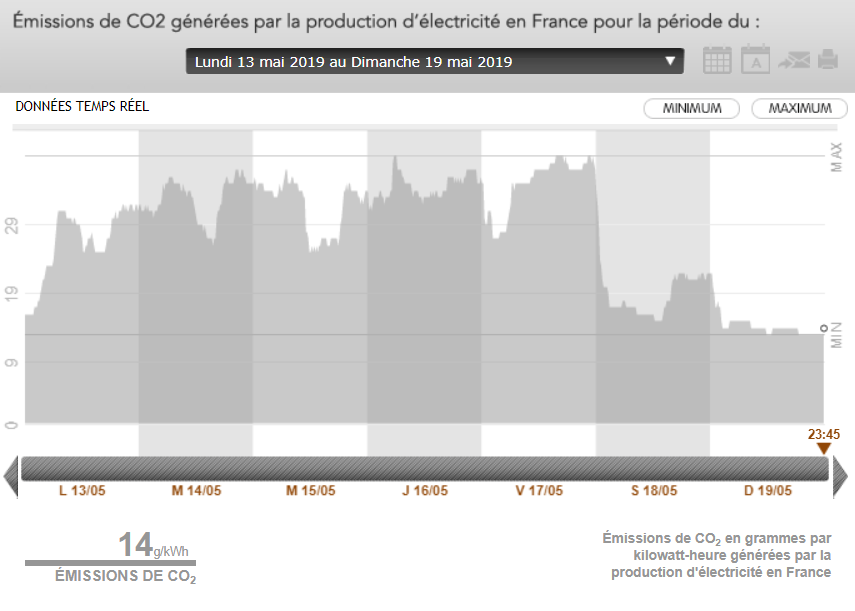 graph émission co2 rte