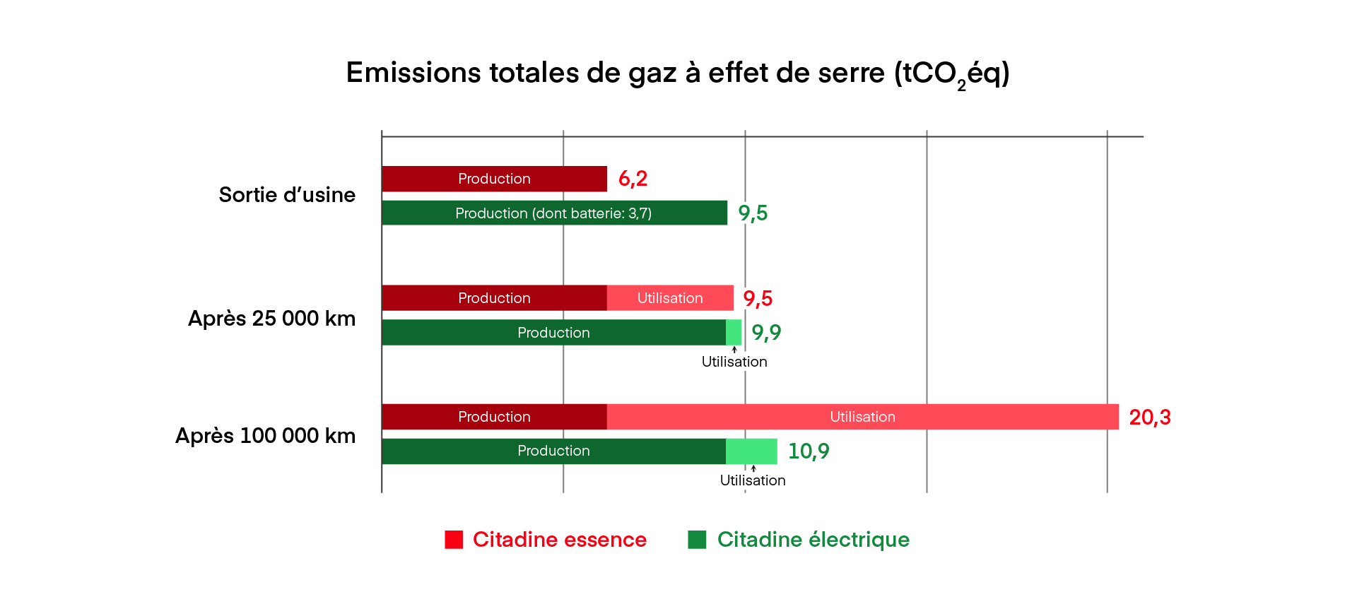 Graph-CO2-temps
